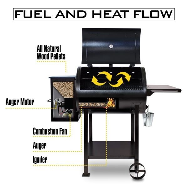 Fuel and Heat Flow