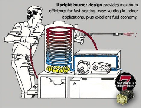 Upright burner design