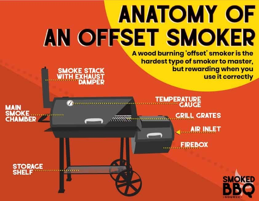 anatomy of an offset smoker